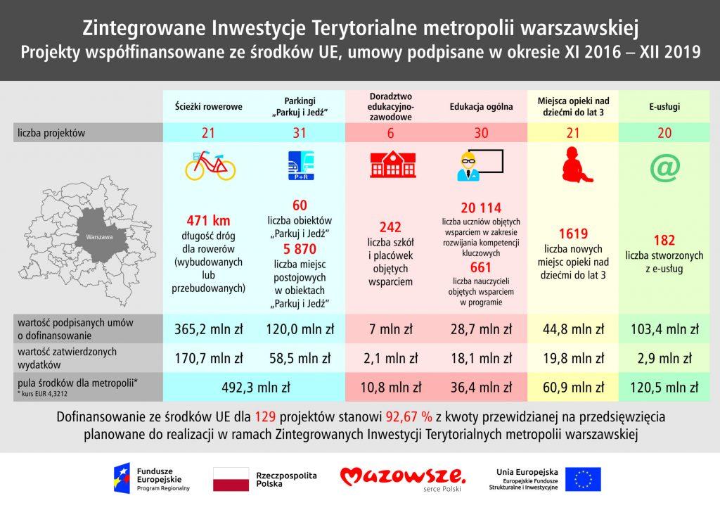 Grafika przedstawia Zintegrowane Inwestycje Terytorialne metropolii warszawskiej . Projekty współfinansowane ze środków UE, umowy podpisane w okresie XI 2016 - XII 2019
